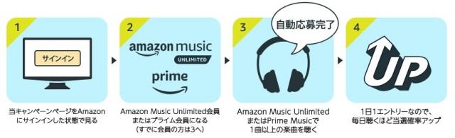 AmazonMusicで音楽を聴くだけでBOSEワイヤレスヘッドホンが当たる1